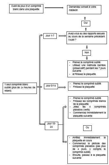 Notice patient - IZEANE 0,02 mg/3 mg, comprimé pelliculé ...